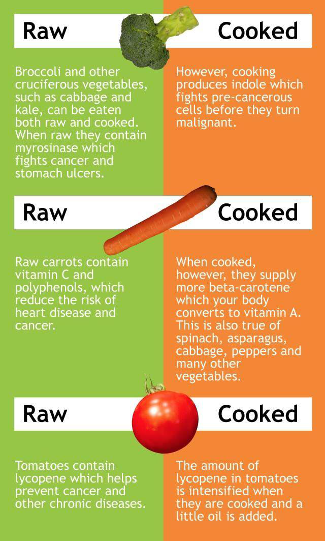 Raw vs cooked